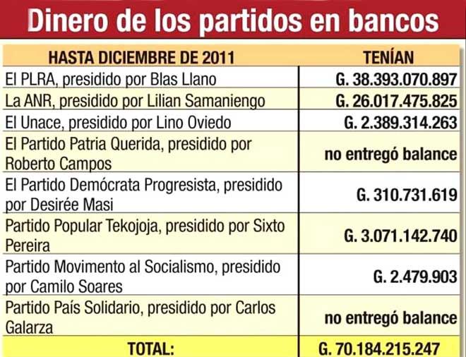 Partidos tienen más de G. 70.184 millones depositados en los bancos