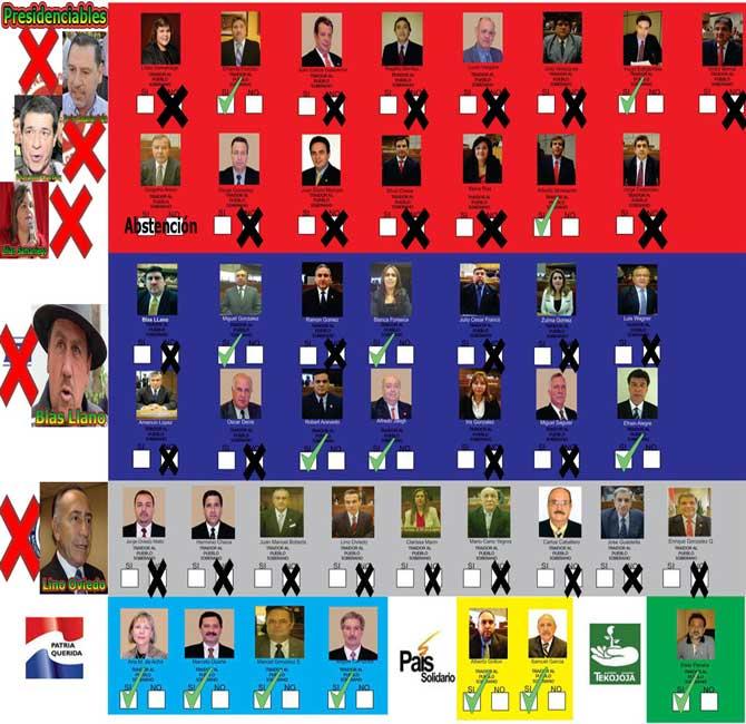 Los senadores que resolvieron postergar la vigencia del desbloqueo de listas sábana hasta el 2015